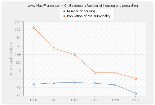Châteauneuf : Number of housing and population