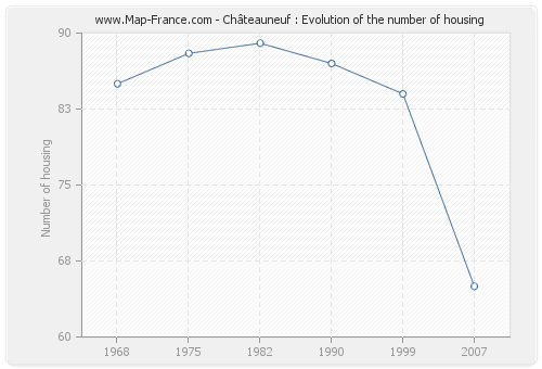 Châteauneuf : Evolution of the number of housing