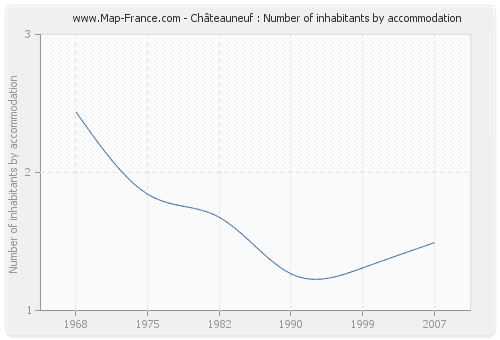Châteauneuf : Number of inhabitants by accommodation