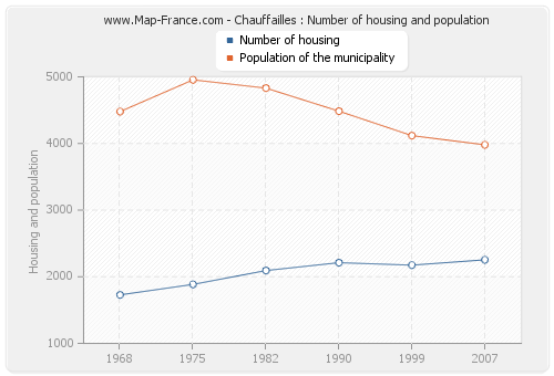 Chauffailles : Number of housing and population