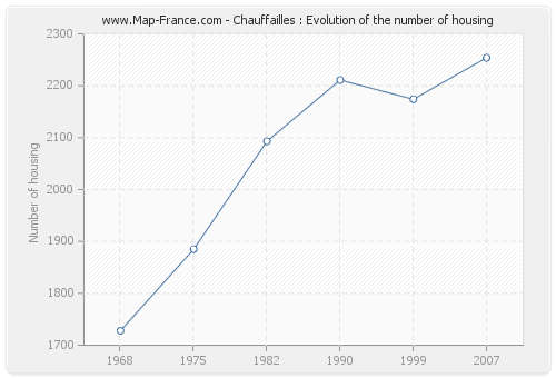 Chauffailles : Evolution of the number of housing