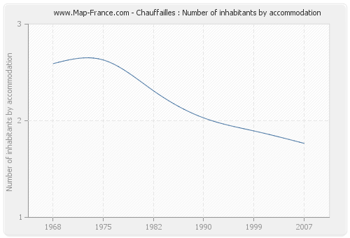 Chauffailles : Number of inhabitants by accommodation