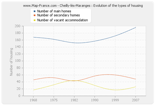 Cheilly-lès-Maranges : Evolution of the types of housing