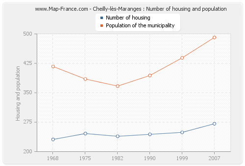 Cheilly-lès-Maranges : Number of housing and population