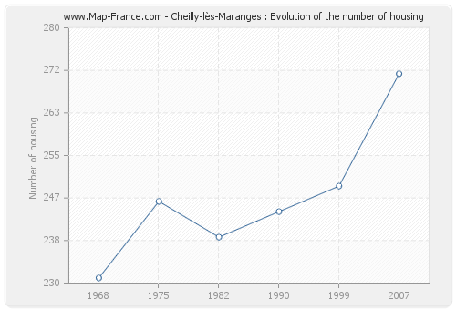 Cheilly-lès-Maranges : Evolution of the number of housing