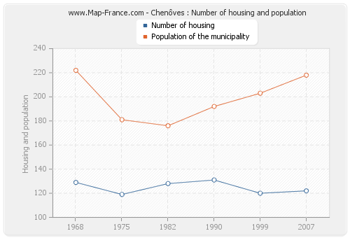 Chenôves : Number of housing and population