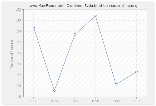 Chenôves : Evolution of the number of housing