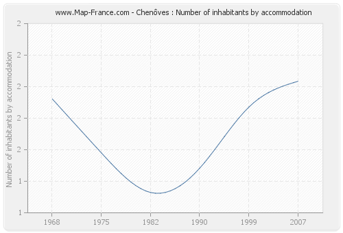Chenôves : Number of inhabitants by accommodation