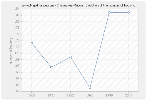 Chissey-lès-Mâcon : Evolution of the number of housing