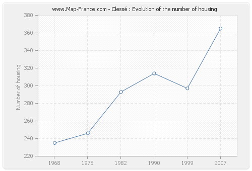 Clessé : Evolution of the number of housing
