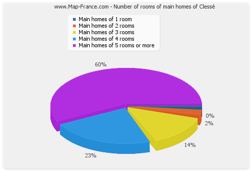 Number of rooms of main homes of Clessé