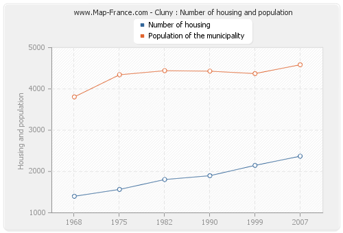 Cluny : Number of housing and population