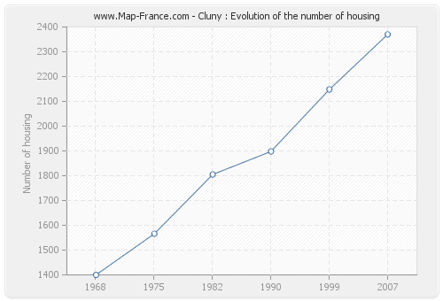Cluny : Evolution of the number of housing