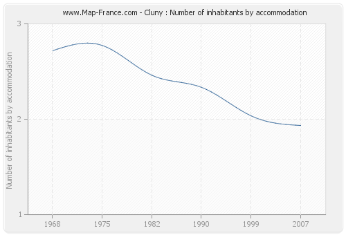 Cluny : Number of inhabitants by accommodation
