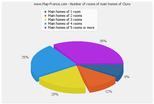 Number of rooms of main homes of Cluny