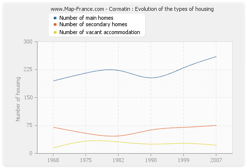 Cormatin : Evolution of the types of housing