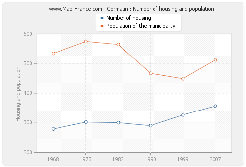 Cormatin : Number of housing and population