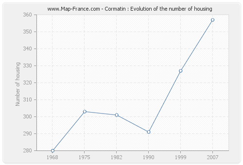 Cormatin : Evolution of the number of housing