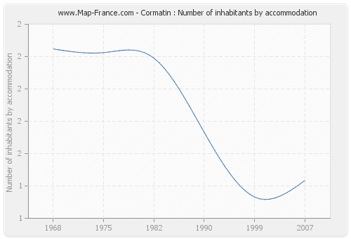 Cormatin : Number of inhabitants by accommodation