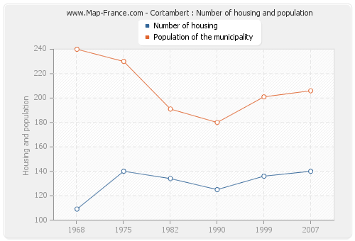 Cortambert : Number of housing and population