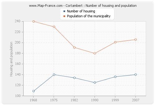 Cortambert : Number of housing and population