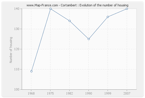 Cortambert : Evolution of the number of housing