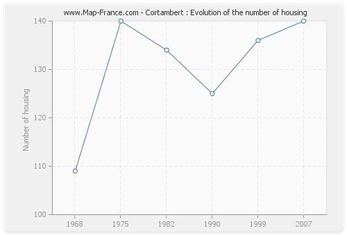 Cortambert : Evolution of the number of housing