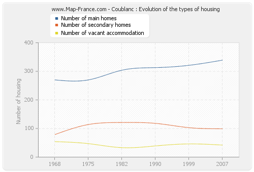 Coublanc : Evolution of the types of housing