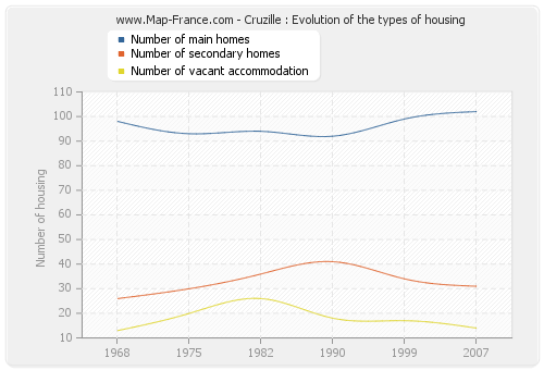 Cruzille : Evolution of the types of housing