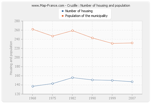 Cruzille : Number of housing and population