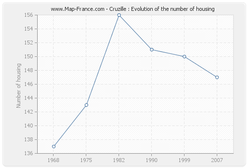 Cruzille : Evolution of the number of housing