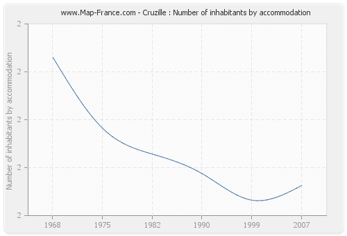 Cruzille : Number of inhabitants by accommodation
