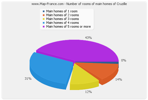 Number of rooms of main homes of Cruzille