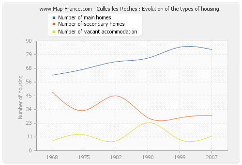 Culles-les-Roches : Evolution of the types of housing