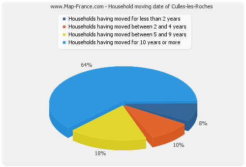 Household moving date of Culles-les-Roches