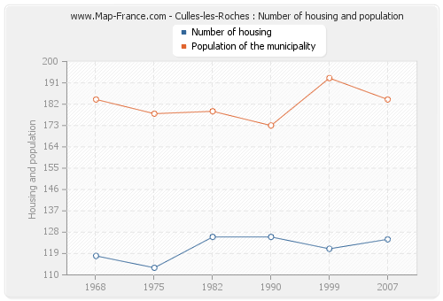 Culles-les-Roches : Number of housing and population