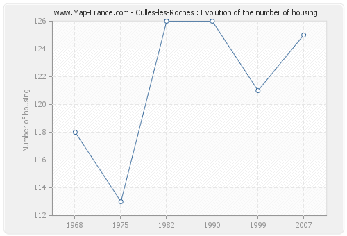 Culles-les-Roches : Evolution of the number of housing