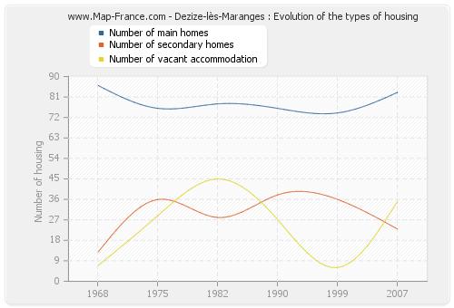 Dezize-lès-Maranges : Evolution of the types of housing