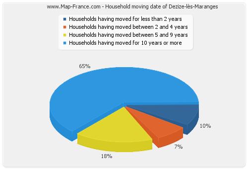 Household moving date of Dezize-lès-Maranges