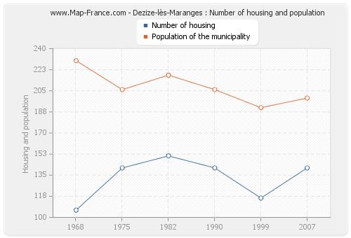 Dezize-lès-Maranges : Number of housing and population