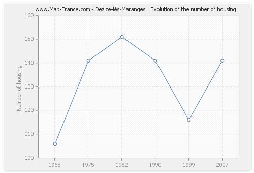 Dezize-lès-Maranges : Evolution of the number of housing