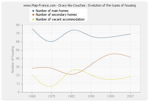 Dracy-lès-Couches : Evolution of the types of housing