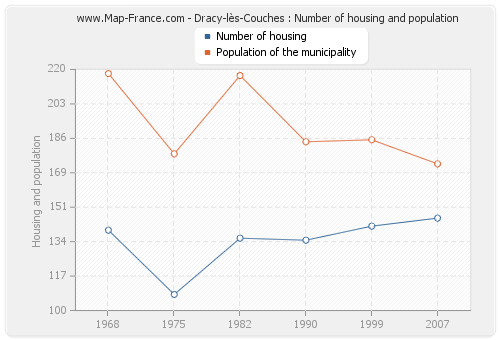 Dracy-lès-Couches : Number of housing and population