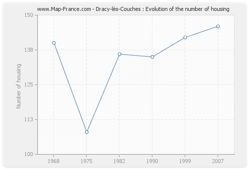 Dracy-lès-Couches : Evolution of the number of housing