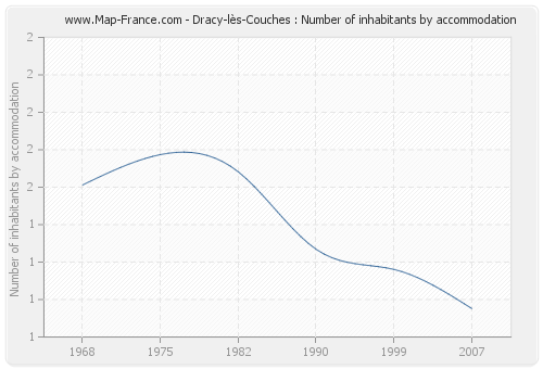 Dracy-lès-Couches : Number of inhabitants by accommodation
