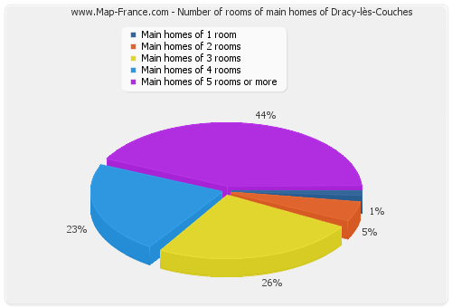Number of rooms of main homes of Dracy-lès-Couches