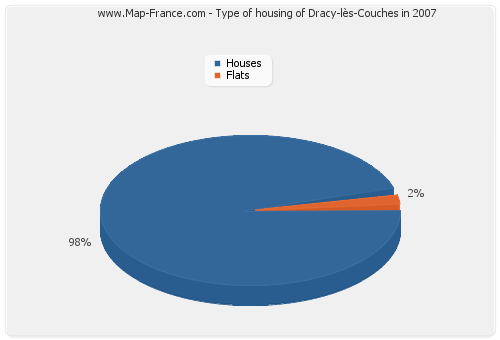 Type of housing of Dracy-lès-Couches in 2007