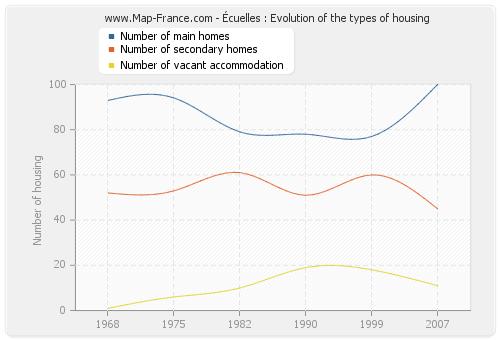 Écuelles : Evolution of the types of housing