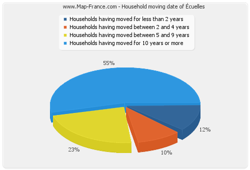 Household moving date of Écuelles