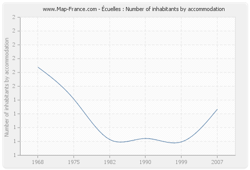 Écuelles : Number of inhabitants by accommodation
